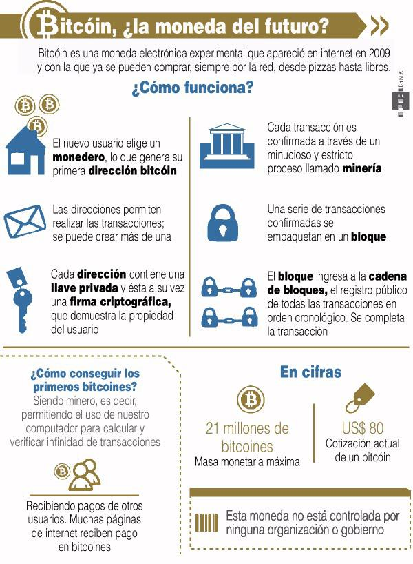 Bitcoin infografía
